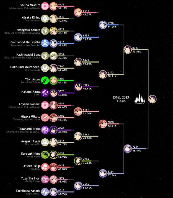 ISML - Tabela final 2013